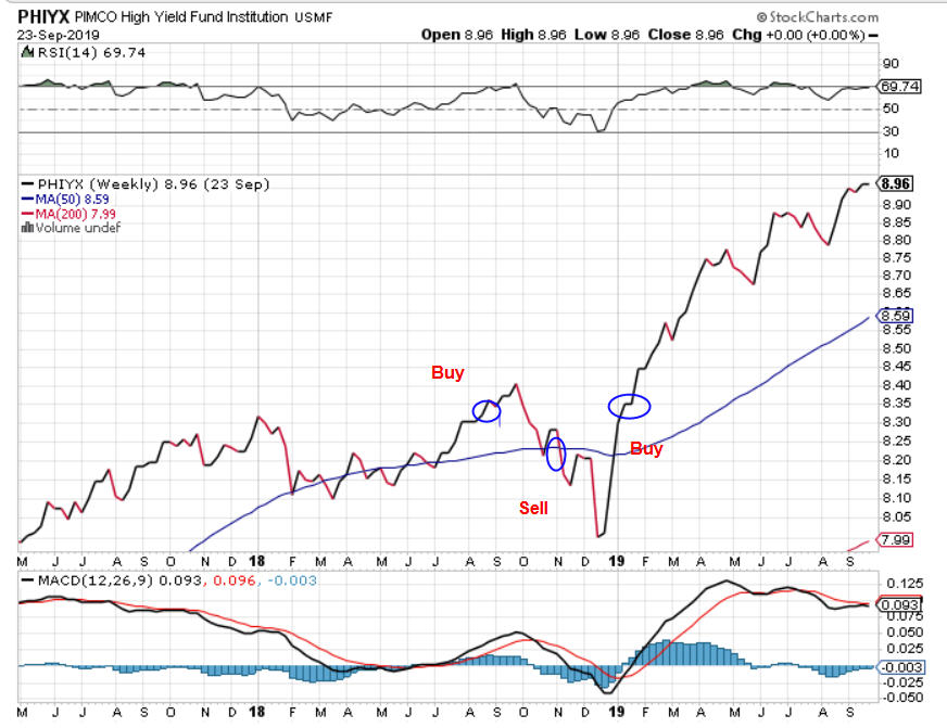 Roth 401Ks, New Highs, High Yield Bonds, And The Power Of